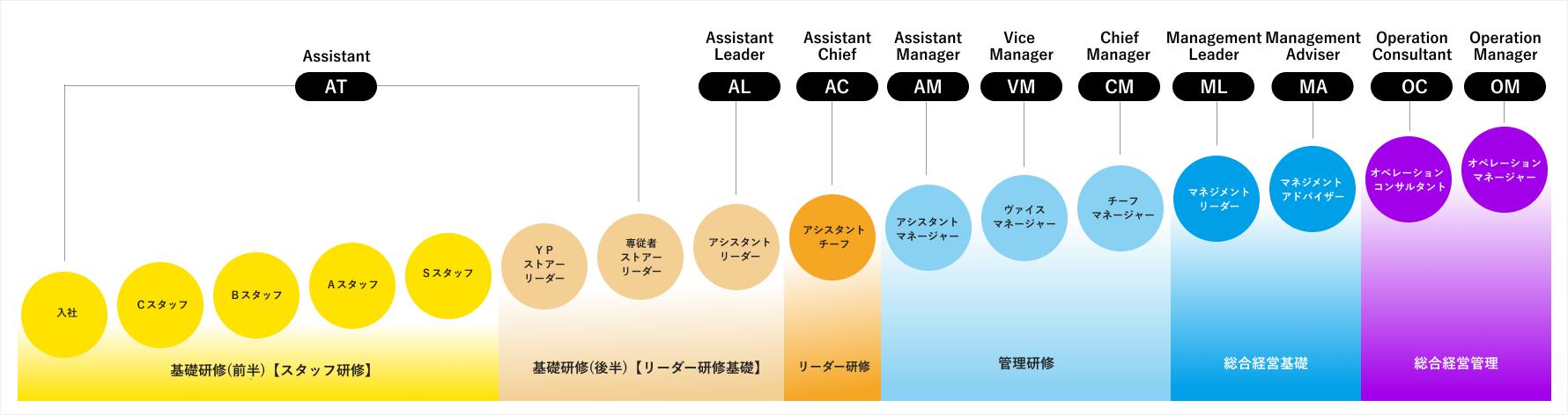 16段階の評価制度